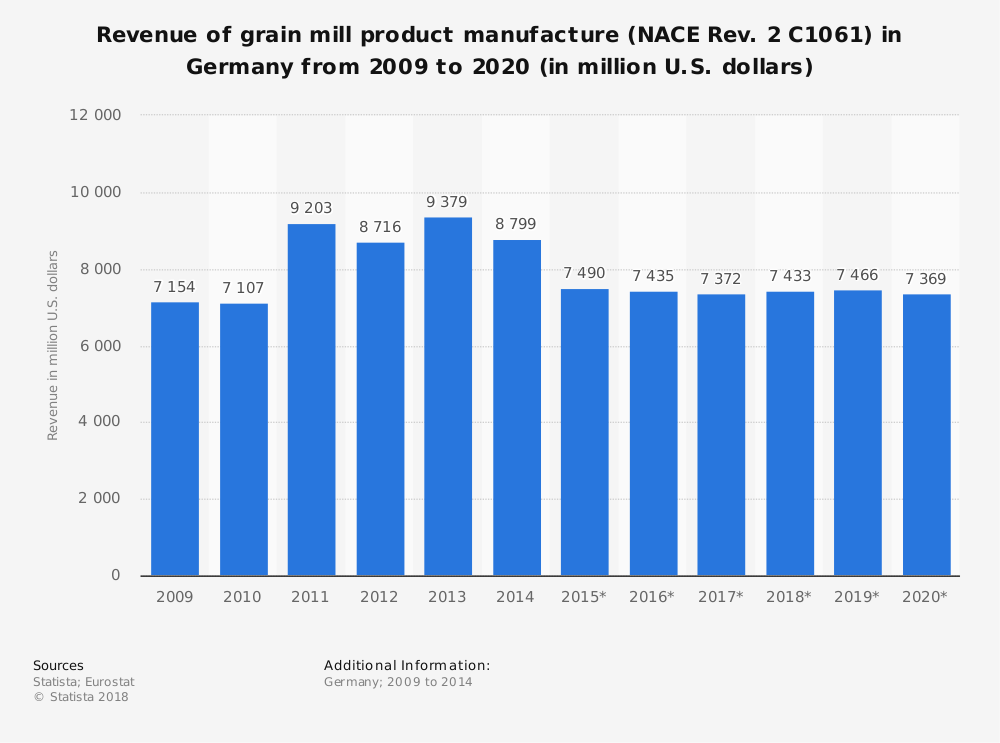 Statistic: Revenue of grain mill product manufacture (NACE Rev. 2 C1061) in Germany from 2009 to 2020 (in million U.S. dollars) | Statista