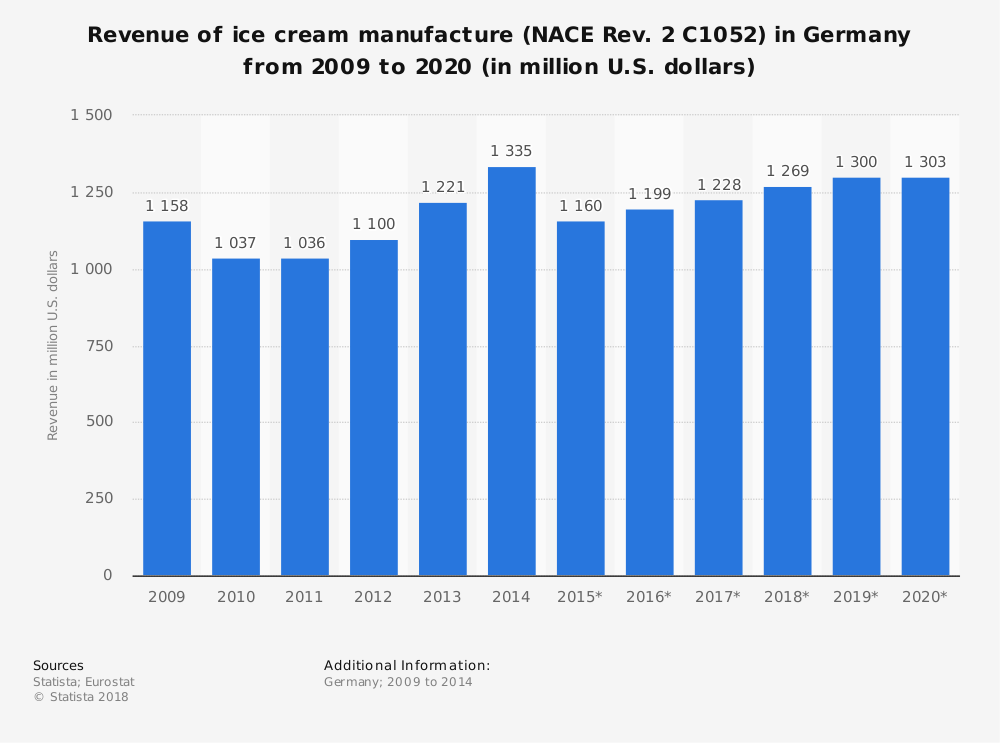 Statistic: Revenue of ice cream manufacture (NACE Rev. 2 C1052) in Germany from 2009 to 2020 (in million U.S. dollars) | Statista