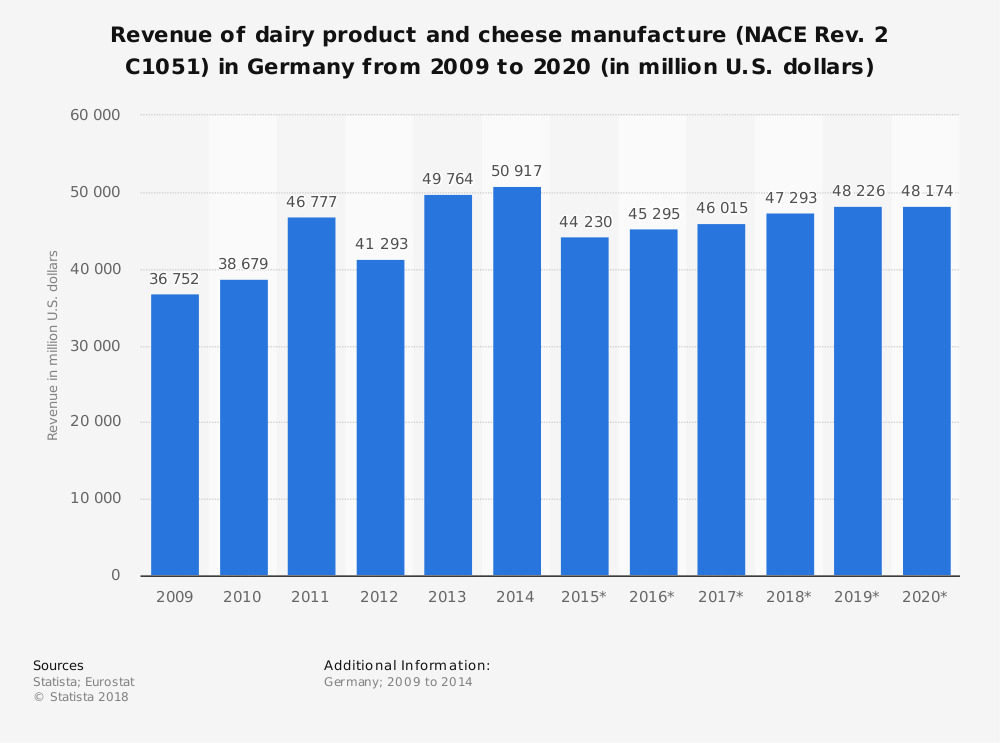 Statistic: Revenue of dairy product and cheese manufacture (NACE Rev. 2 C1051) in Germany from 2009 to 2020 (in million U.S. dollars) | Statista