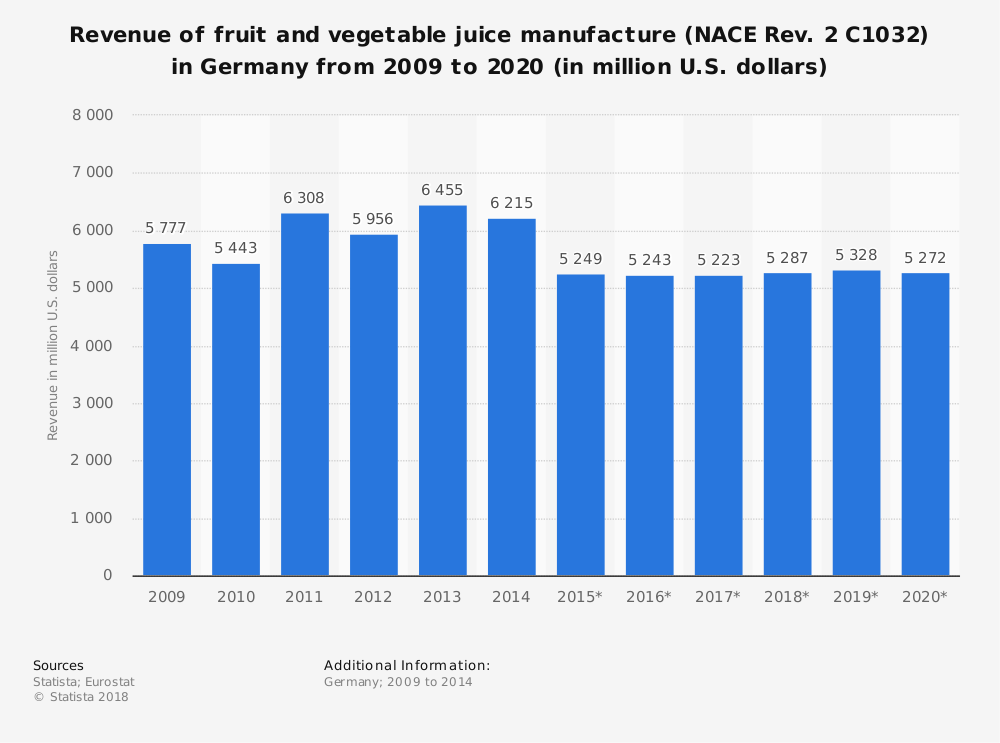 Statistic: Revenue of fruit and vegetable juice manufacture (NACE Rev. 2 C1032) in Germany from 2009 to 2020 (in million U.S. dollars) | Statista