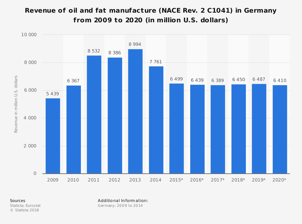 Statistic: Revenue of oil and fat manufacture (NACE Rev. 2 C1041) in Germany from 2009 to 2020 (in million U.S. dollars) | Statista