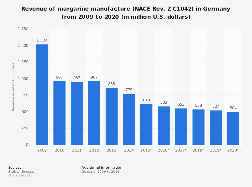 Statistic: Revenue of margarine manufacture (NACE Rev. 2 C1042) in Germany from 2009 to 2020 (in million U.S. dollars) | Statista