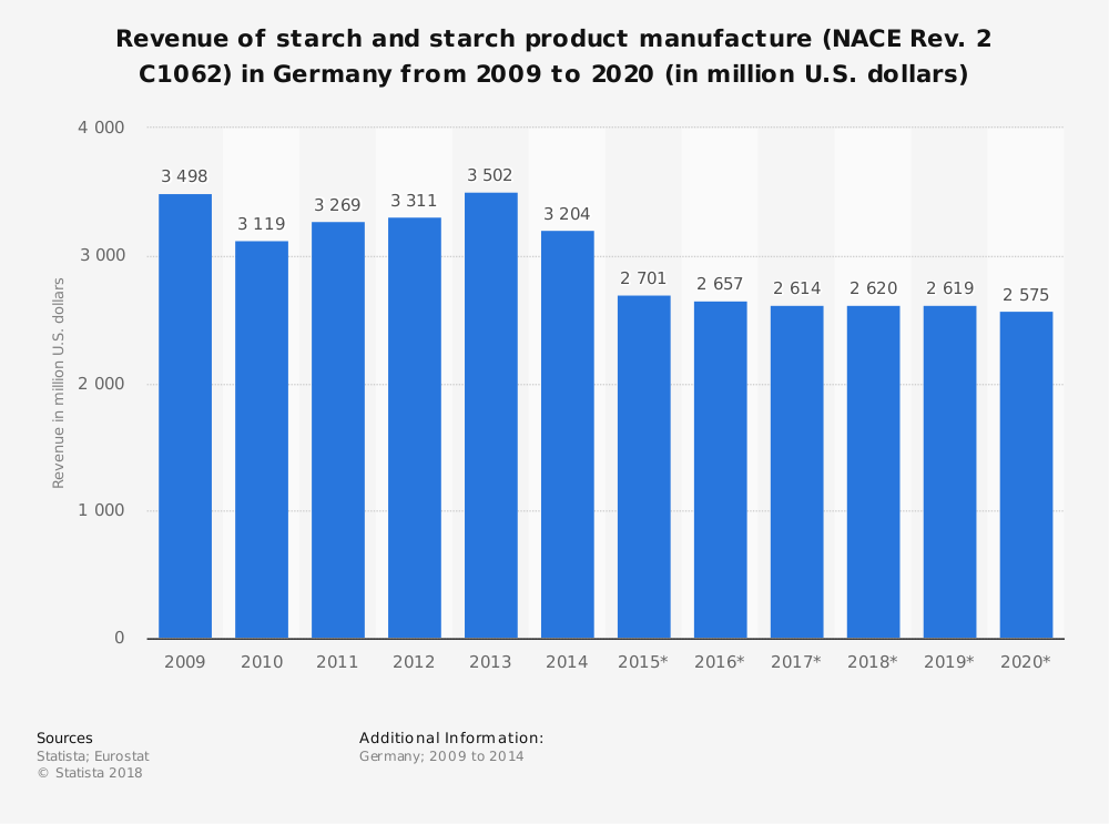 Statistic: Revenue of starch and starch product manufacture (NACE Rev. 2 C1062) in Germany from 2009 to 2020 (in million U.S. dollars) | Statista