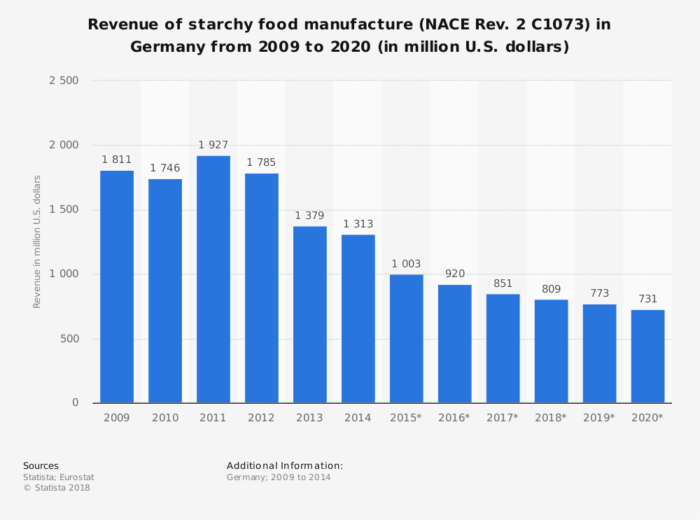 Statistic: Revenue of starchy food manufacture (NACE Rev. 2 C1073) in Germany from 2009 to 2020 (in million U.S. dollars) | Statista