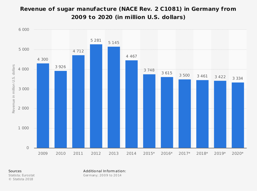 Statistic: Revenue of sugar manufacture (NACE Rev. 2 C1081) in Germany from 2009 to 2020 (in million U.S. dollars) | Statista