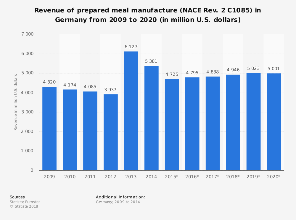 Statistic: Revenue of prepared meal manufacture (NACE Rev. 2 C1085) in Germany from 2009 to 2020 (in million U.S. dollars) | Statista