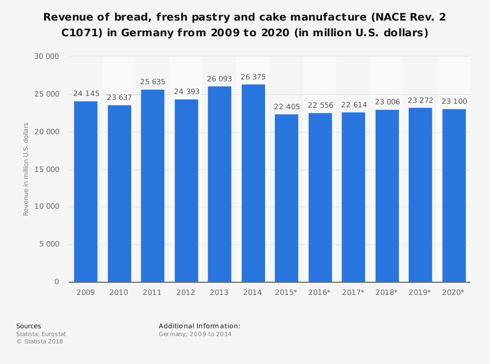 Statistic: Revenue of bread, fresh pastry and cake manufacture (NACE Rev. 2 C1071) in Germany from 2009 to 2020 (in million U.S. dollars) | Statista