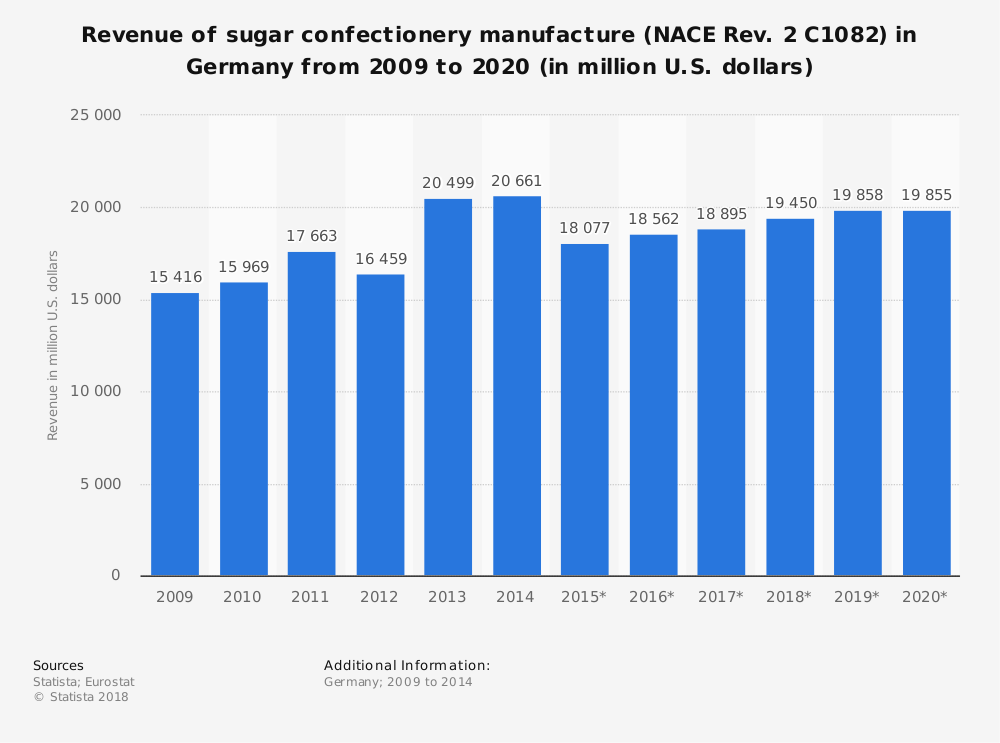 Statistic: Revenue of sugar confectionery manufacture (NACE Rev. 2 C1082) in Germany from 2009 to 2020 (in million U.S. dollars) | Statista