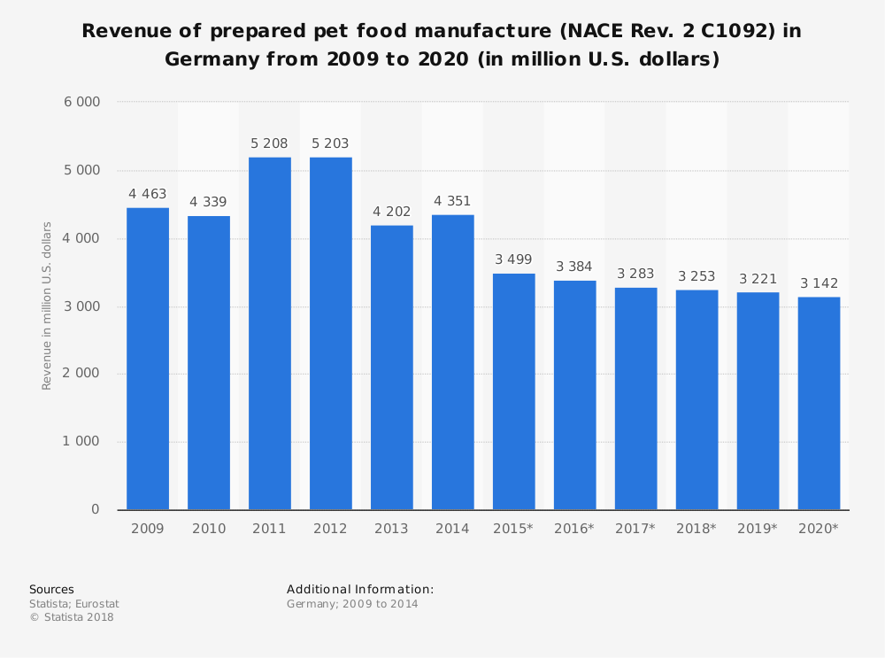 Statistic: Revenue of prepared pet food manufacture (NACE Rev. 2 C1092) in Germany from 2009 to 2020 (in million U.S. dollars)   Statista