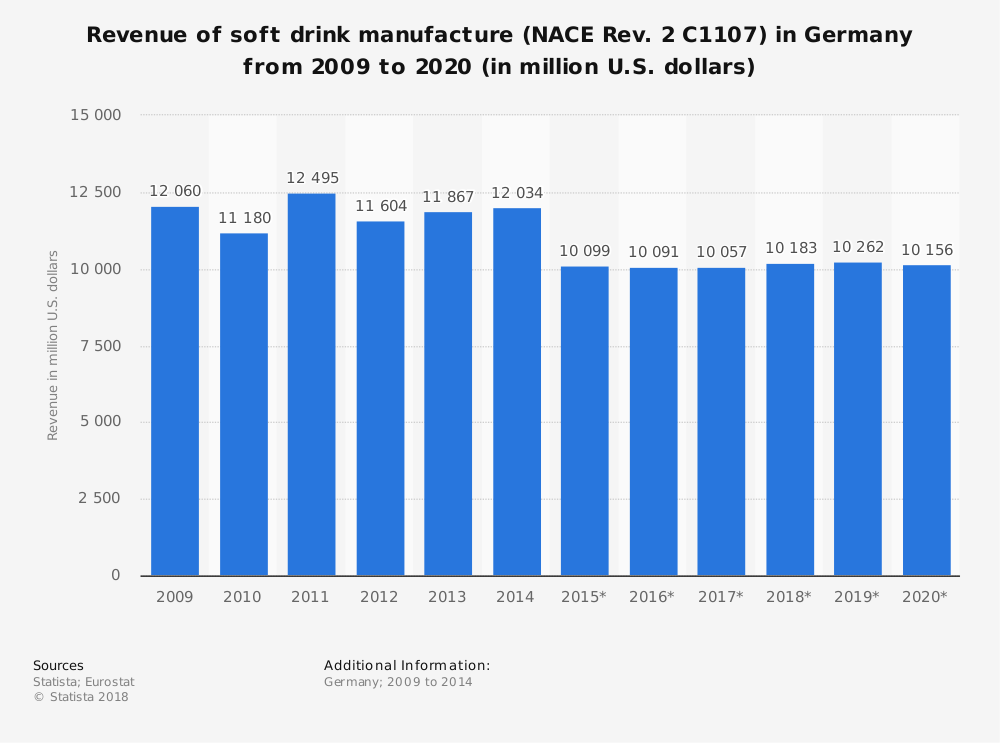Statistic: Revenue of soft drink manufacture (NACE Rev. 2 C1107) in Germany from 2009 to 2020 (in million U.S. dollars) | Statista