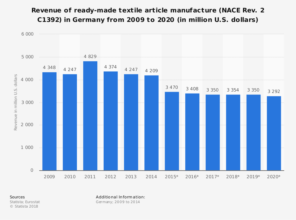 Statistic: Revenue of ready-made textile article manufacture (NACE Rev. 2 C1392) in Germany from 2009 to 2020 (in million U.S. dollars) | Statista