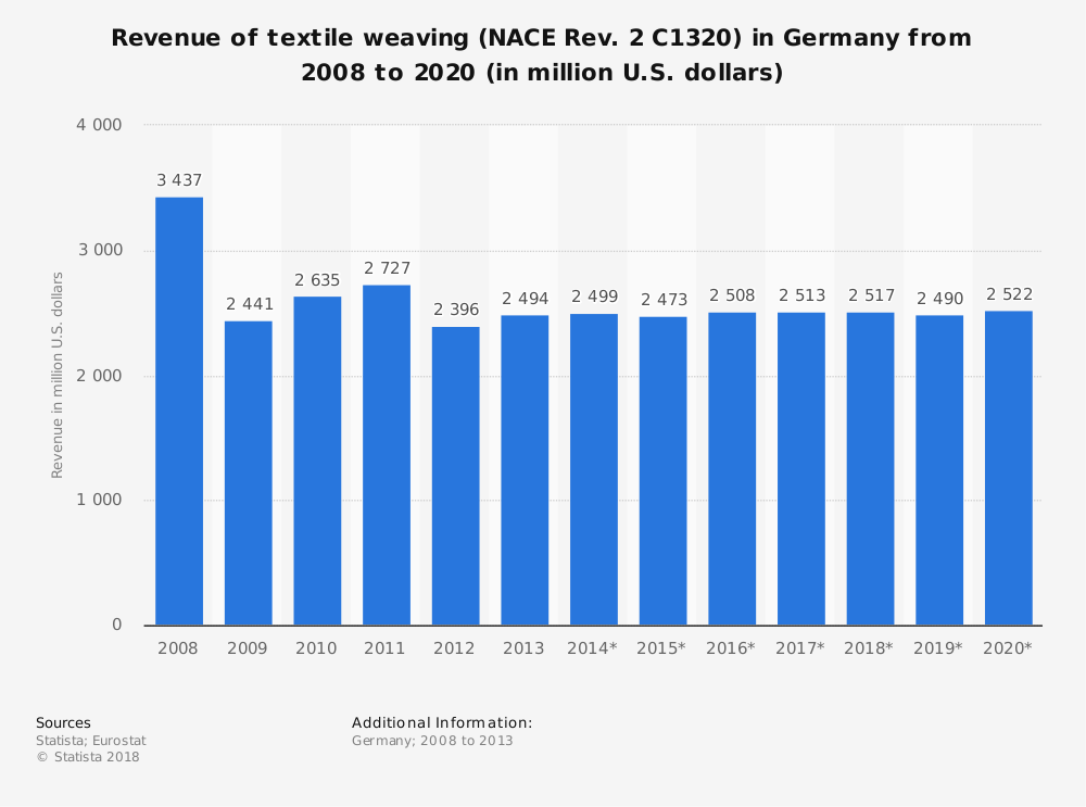Statistic: Revenue of textile weaving (NACE Rev. 2 C1320) in Germany from 2008 to 2020 (in million U.S. dollars) | Statista