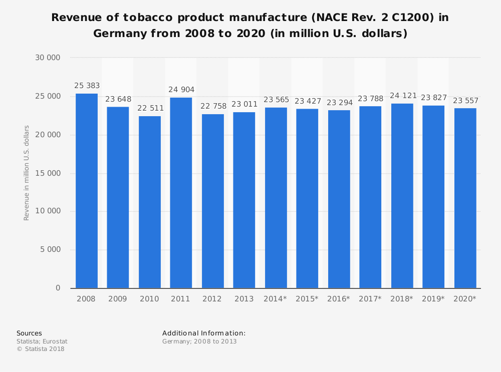 Statistic: Revenue of tobacco product manufacture (NACE Rev. 2 C1200) in Germany from 2008 to 2020 (in million U.S. dollars) | Statista