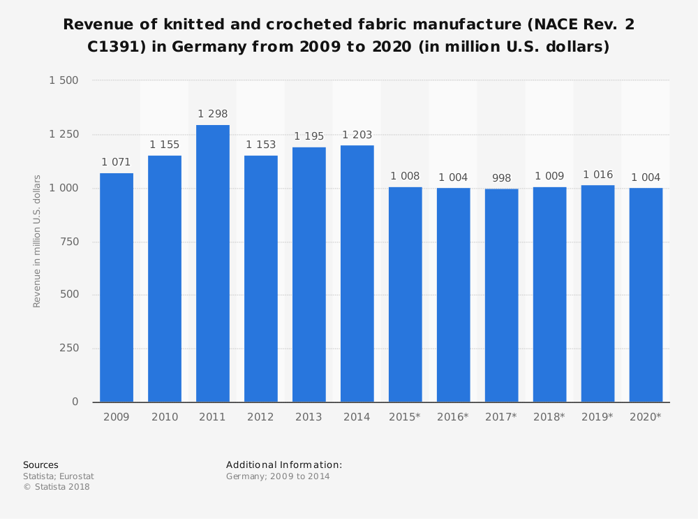 Statistic: Revenue of knitted and crocheted fabric manufacture (NACE Rev. 2 C1391) in Germany from 2009 to 2020 (in million U.S. dollars) | Statista