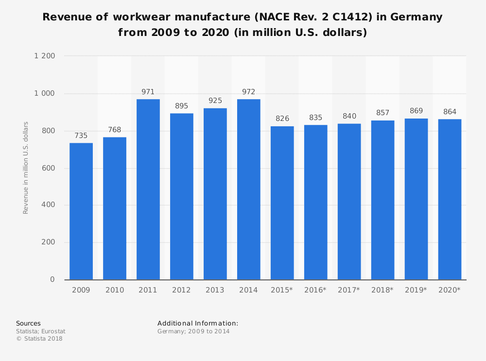 Statistic: Revenue of workwear manufacture (NACE Rev. 2 C1412) in Germany from 2009 to 2020 (in million U.S. dollars)   Statista