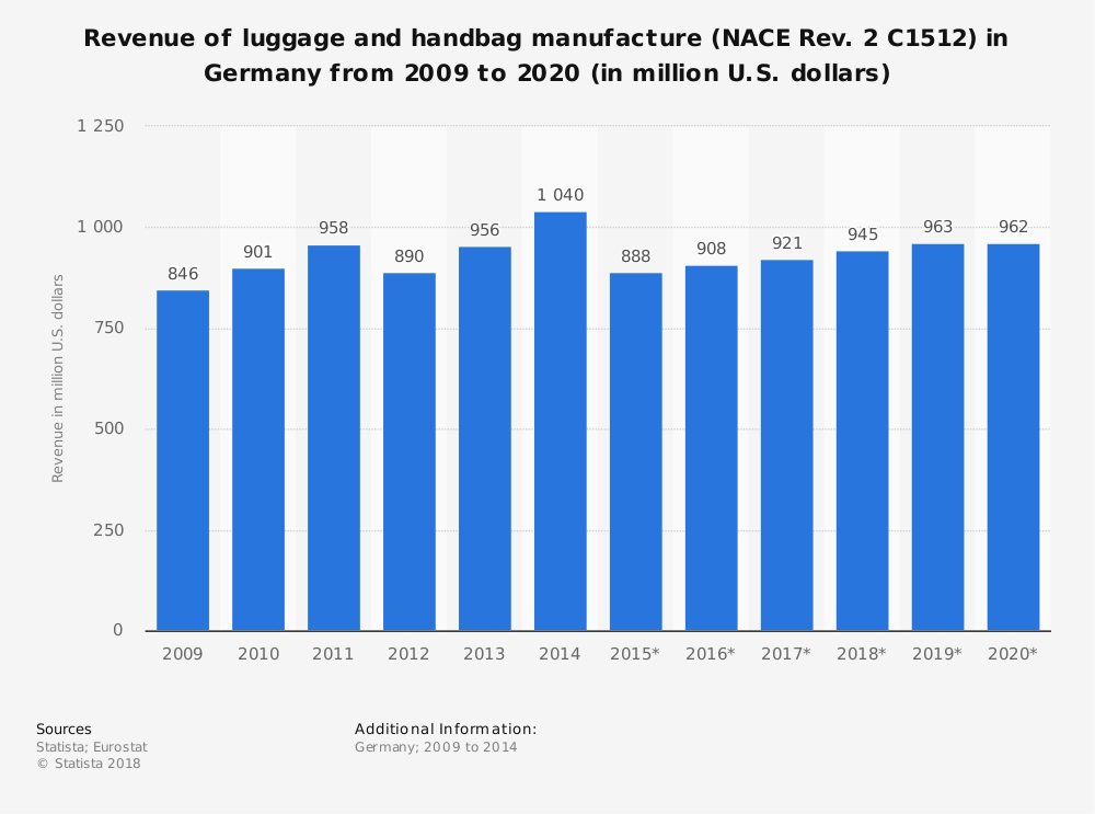 Statistic: Revenue of luggage and handbag manufacture (NACE Rev. 2 C1512) in Germany from 2009 to 2020 (in million U.S. dollars) | Statista