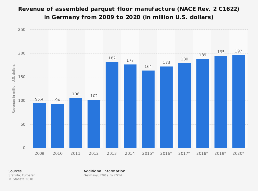 Statistic: Revenue of assembled parquet floor manufacture (NACE Rev. 2 C1622) in Germany from 2009 to 2020 (in million U.S. dollars) | Statista