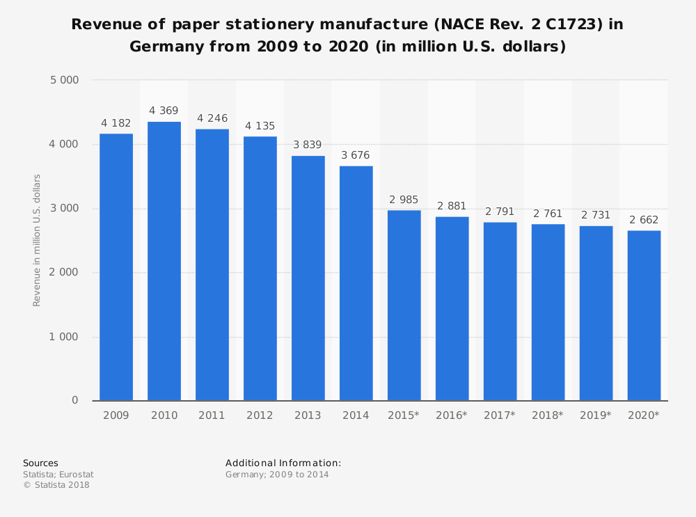 Statistic: Revenue of paper stationery manufacture (NACE Rev. 2 C1723) in Germany from 2009 to 2020 (in million U.S. dollars) | Statista