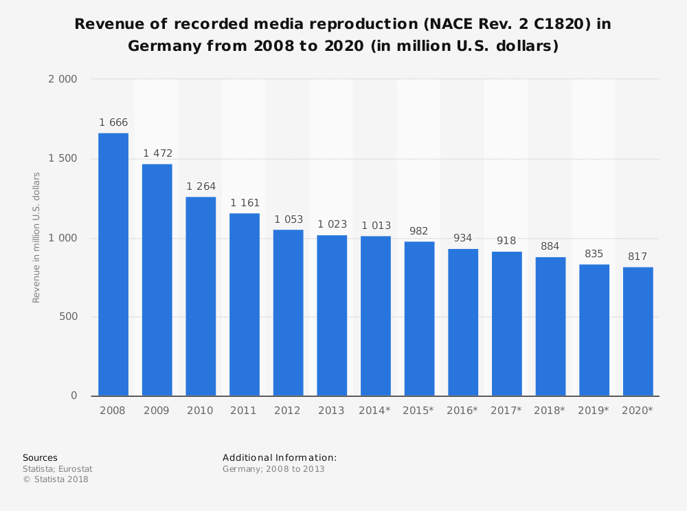 Statistic: Revenue of recorded media reproduction (NACE Rev. 2 C1820) in Germany from 2008 to 2020 (in million U.S. dollars)   Statista