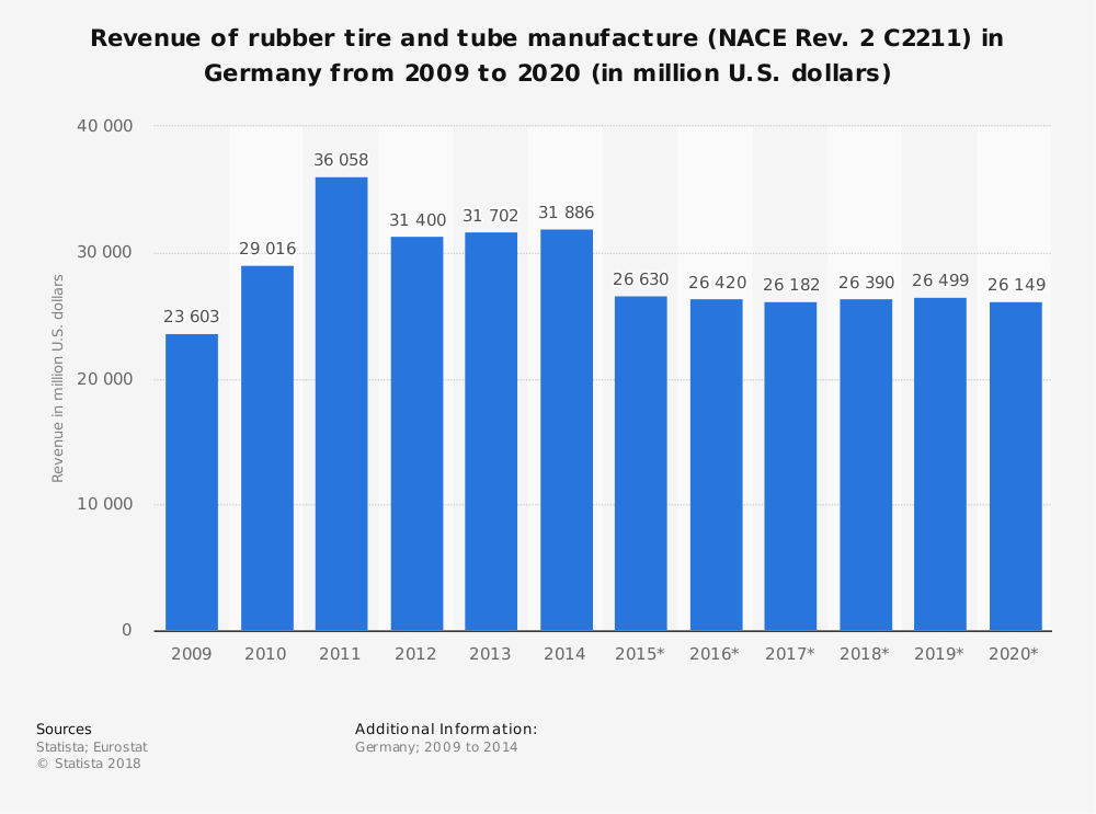 Statistic: Revenue of rubber tire and tube manufacture (NACE Rev. 2 C2211) in Germany from 2009 to 2020 (in million U.S. dollars) | Statista
