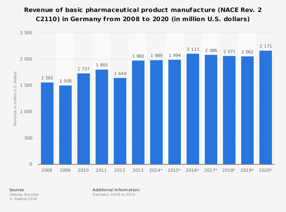 Statistic: Revenue of basic pharmaceutical product manufacture (NACE Rev. 2 C2110) in Germany from 2008 to 2020 (in million U.S. dollars) | Statista