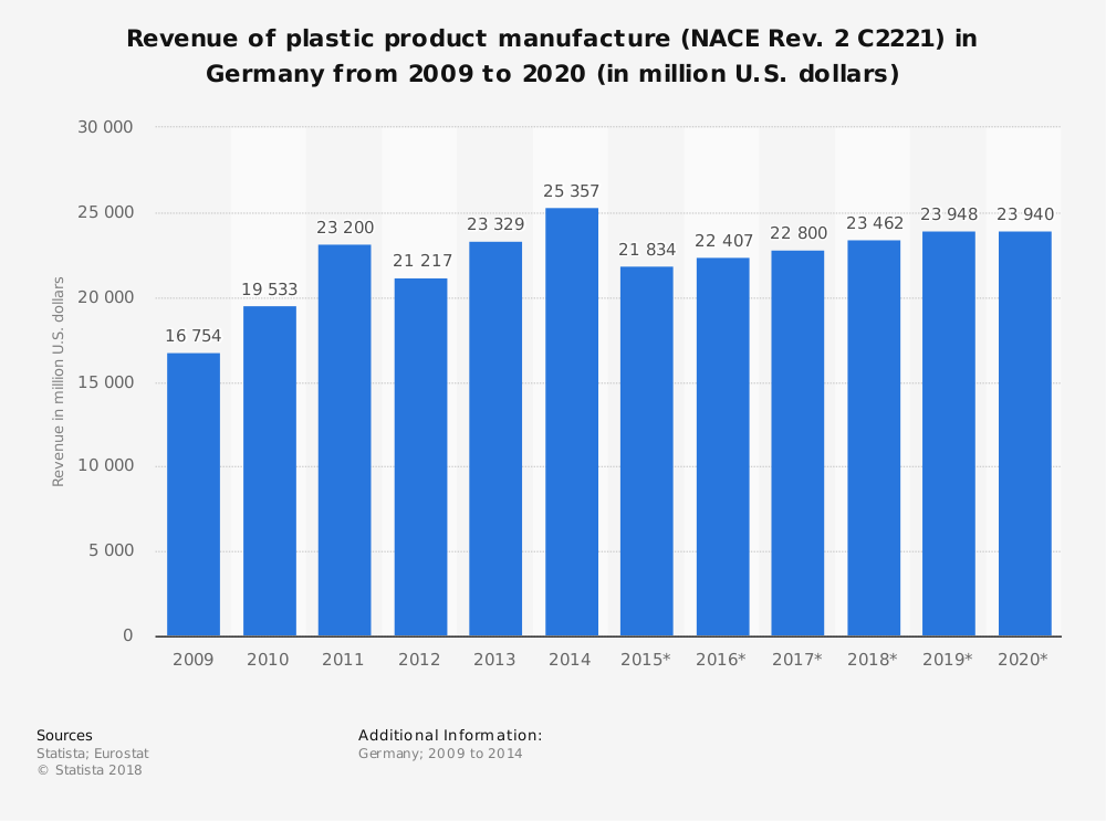 Statistic: Revenue of plastic product manufacture (NACE Rev. 2 C2221) in Germany from 2009 to 2020 (in million U.S. dollars) | Statista