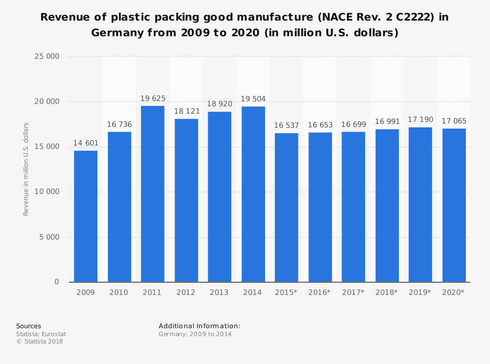 Statistic: Revenue of plastic packing good manufacture (NACE Rev. 2 C2222) in Germany from 2009 to 2020 (in million U.S. dollars) | Statista