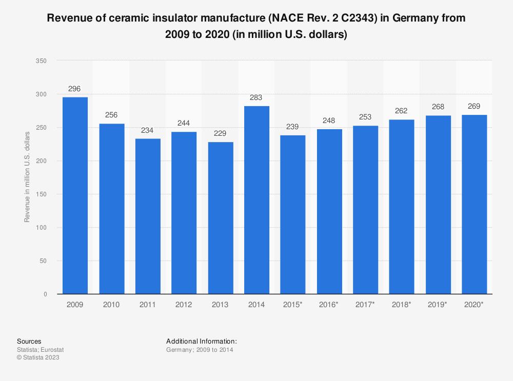 Statistic: Revenue of ceramic insulator manufacture (NACE Rev. 2 C2343) in Germany from 2009 to 2020 (in million U.S. dollars) | Statista