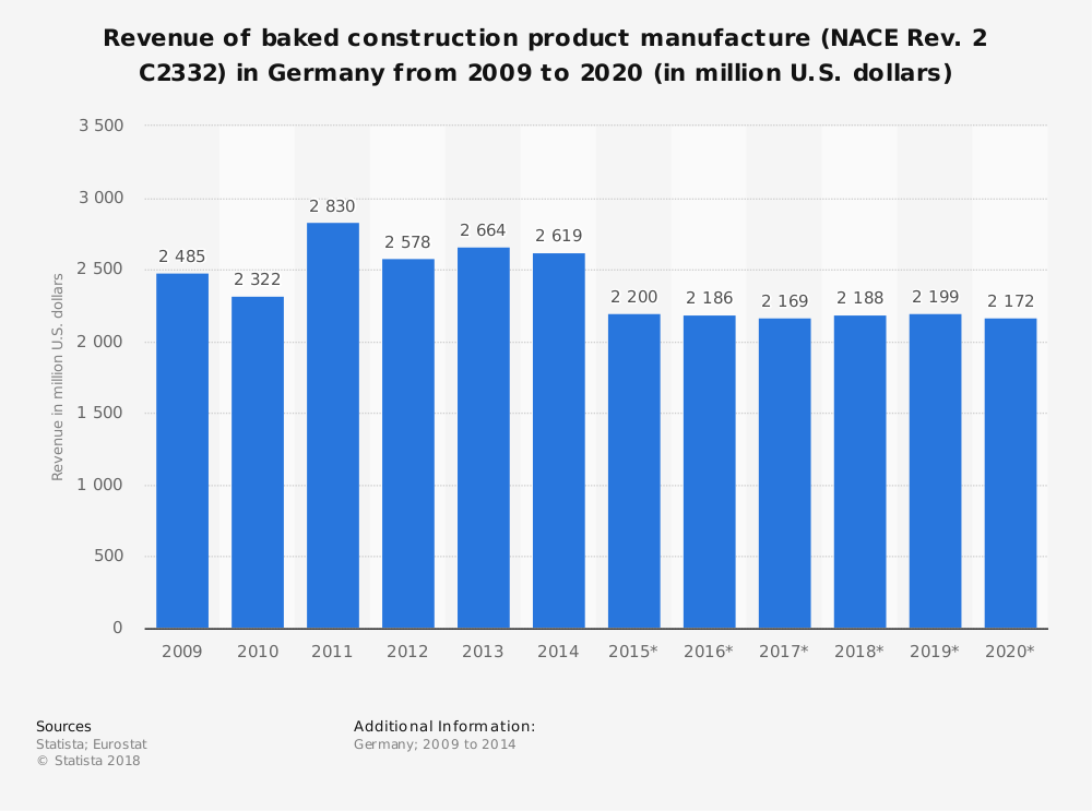Statistic: Revenue of baked construction product manufacture (NACE Rev. 2 C2332) in Germany from 2009 to 2020 (in million U.S. dollars) | Statista
