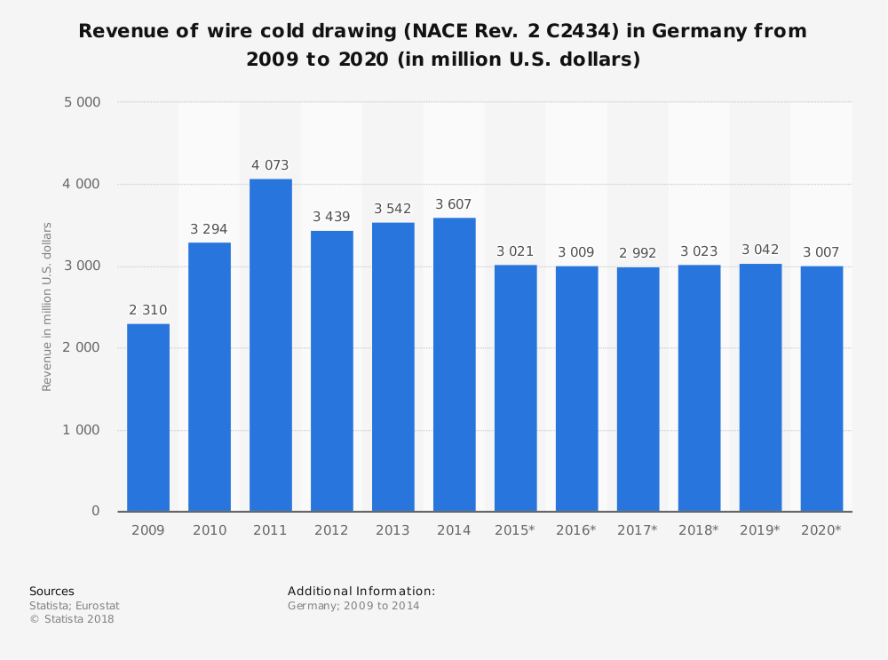 Statistic: Revenue of wire cold drawing (NACE Rev. 2 C2434) in Germany from 2009 to 2020 (in million U.S. dollars) | Statista