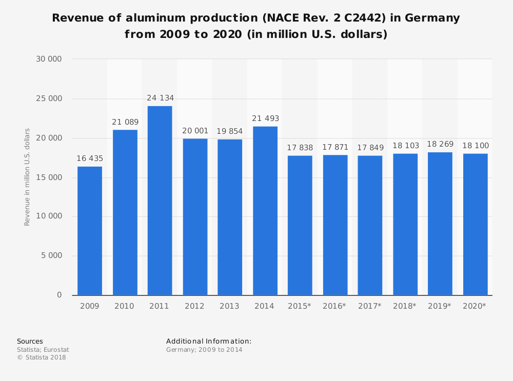 Statistic: Revenue of aluminum production (NACE Rev. 2 C2442) in Germany from 2009 to 2020 (in million U.S. dollars) | Statista