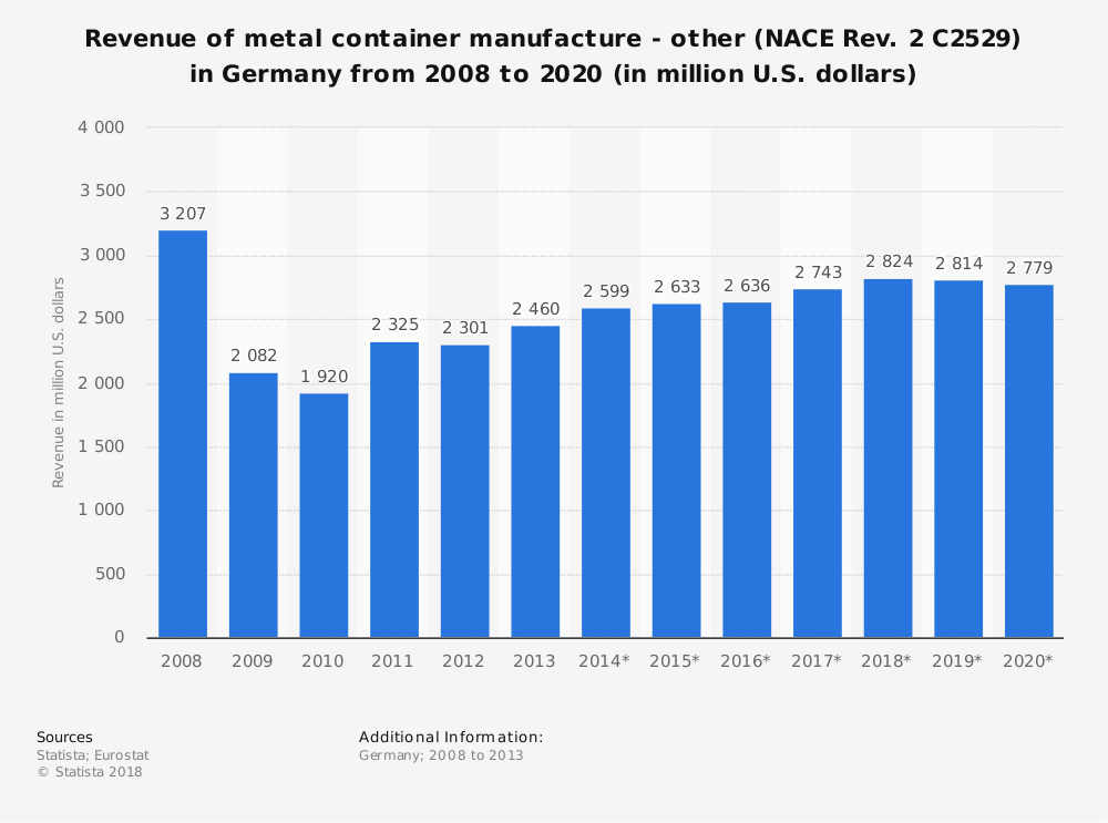 Statistic: Revenue of metal container manufacture - other (NACE Rev. 2 C2529) in Germany from 2008 to 2020 (in million U.S. dollars)   Statista