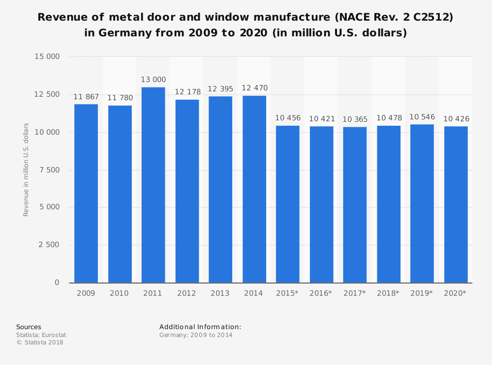 Statistic: Revenue of metal door and window manufacture (NACE Rev. 2 C2512) in Germany from 2009 to 2020 (in million U.S. dollars) | Statista