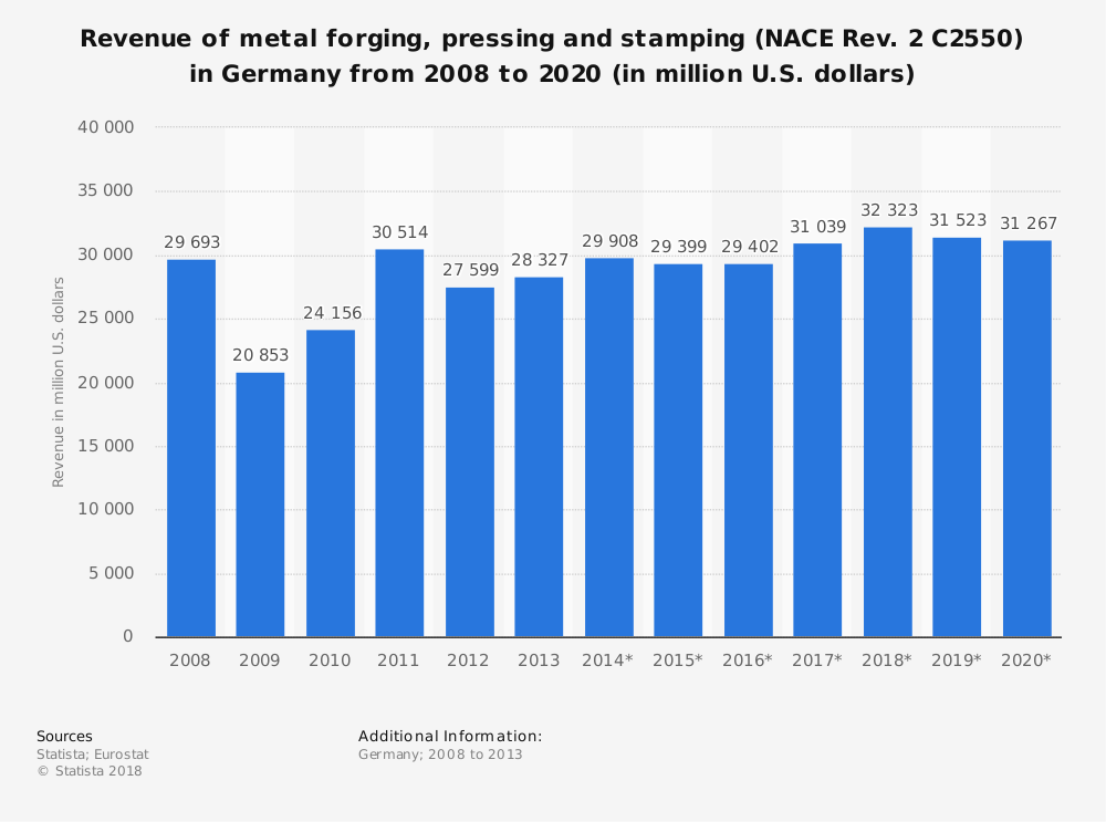 Statistic: Revenue of metal forging, pressing and stamping (NACE Rev. 2 C2550) in Germany from 2008 to 2020 (in million U.S. dollars) | Statista