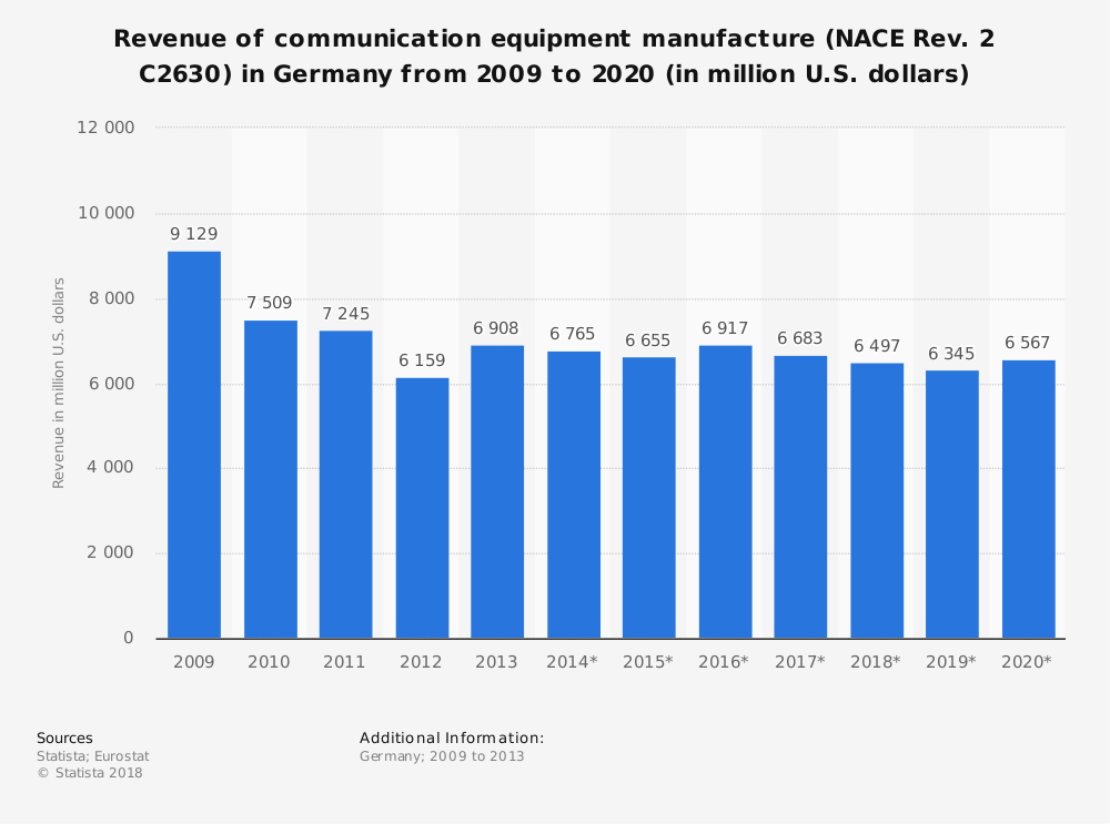 Statistic: Revenue of communication equipment manufacture (NACE Rev. 2 C2630) in Germany from 2009 to 2020 (in million U.S. dollars) | Statista