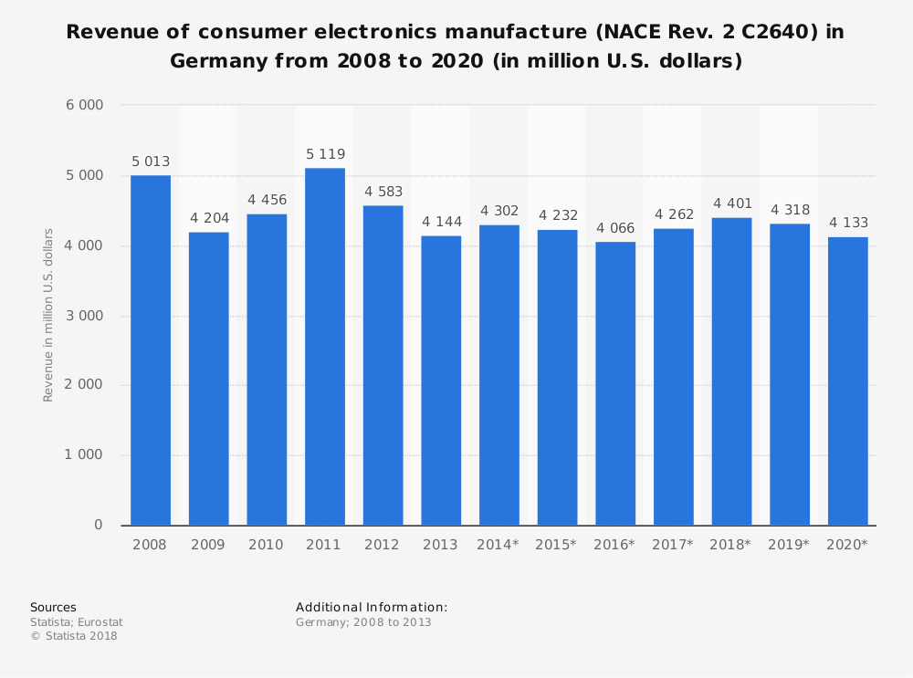 Statistic: Revenue of consumer electronics manufacture (NACE Rev. 2 C2640) in Germany from 2008 to 2020 (in million U.S. dollars) | Statista