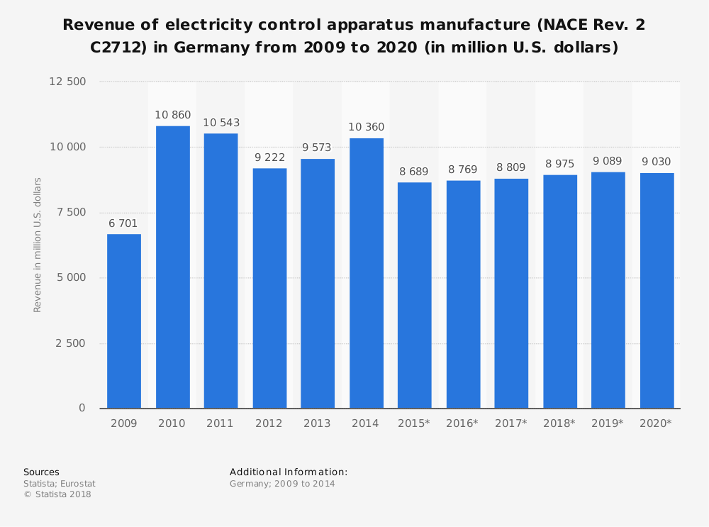 Statistic: Revenue of electricity control apparatus manufacture (NACE Rev. 2 C2712) in Germany from 2009 to 2020 (in million U.S. dollars) | Statista