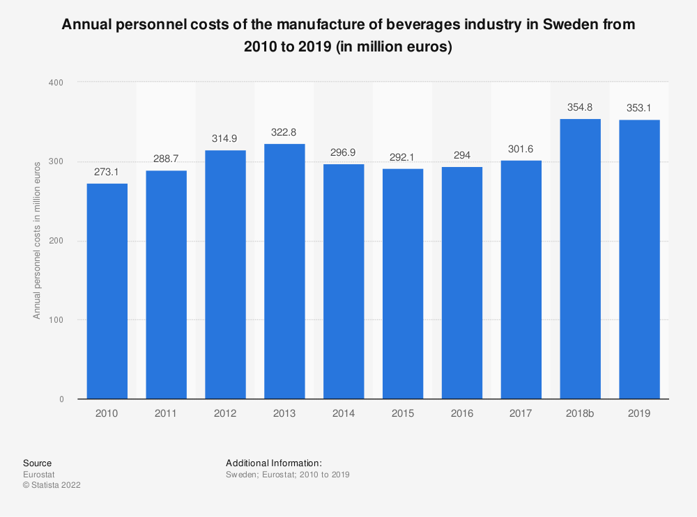 Statistic: Annual personnel costs of the manufacture of beverages industry in Sweden from 2008 to 2015 (in million euros) | Statista