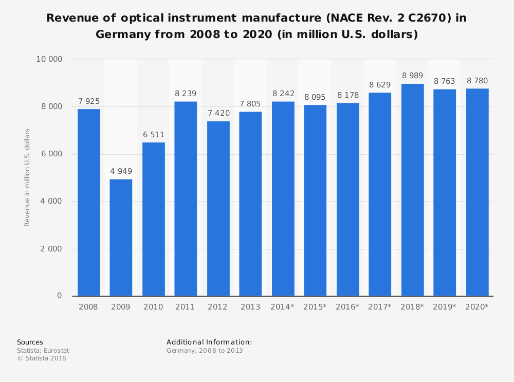 Statistic: Revenue of optical instrument manufacture (NACE Rev. 2 C2670) in Germany from 2008 to 2020 (in million U.S. dollars) | Statista