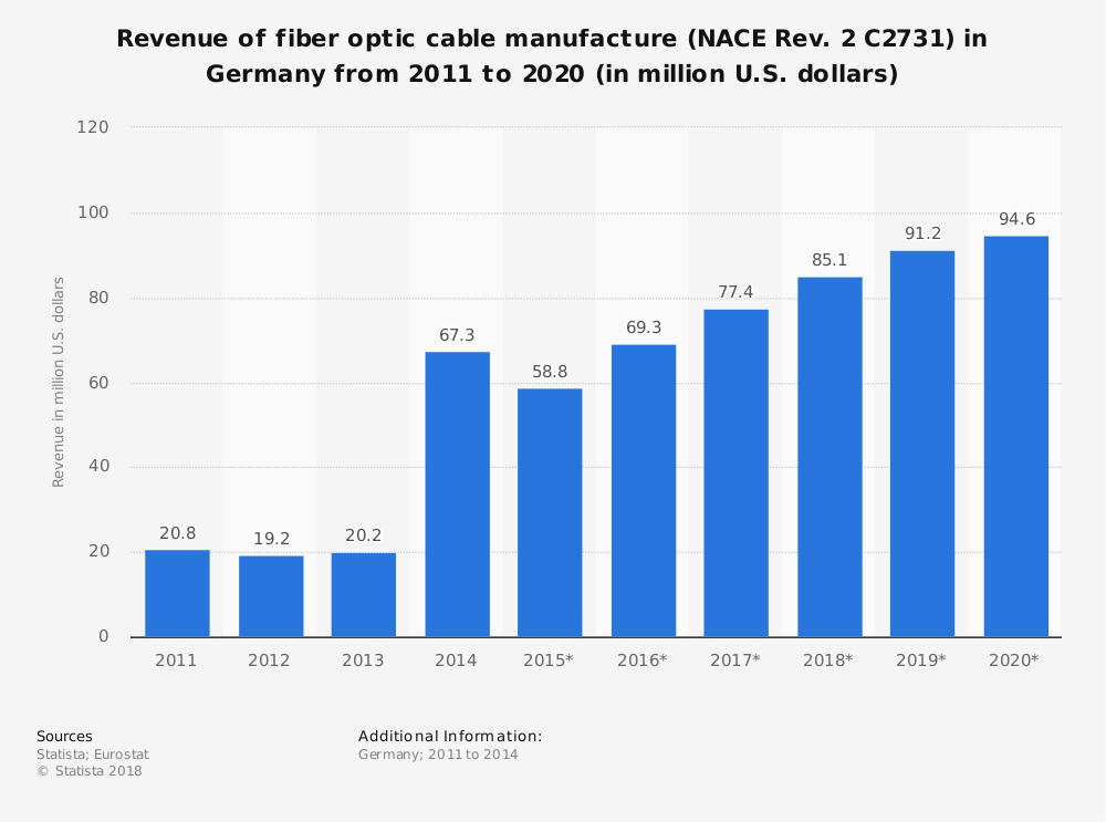 Statistic: Revenue of fiber optic cable manufacture (NACE Rev. 2 C2731) in Germany from 2011 to 2020 (in million U.S. dollars) | Statista