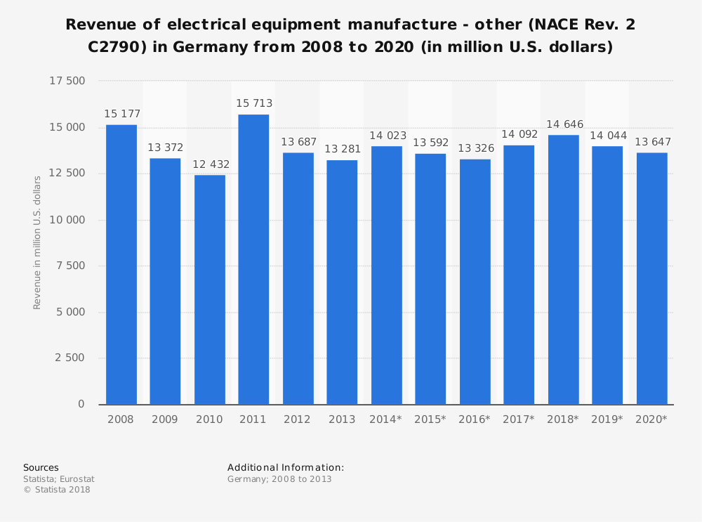 Statistic: Revenue of electrical equipment manufacture - other (NACE Rev. 2 C2790) in Germany from 2008 to 2020 (in million U.S. dollars) | Statista