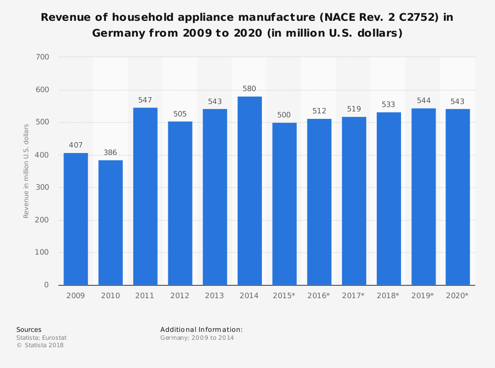 Statistic: Revenue of household appliance manufacture (NACE Rev. 2 C2752) in Germany from 2009 to 2020 (in million U.S. dollars) | Statista