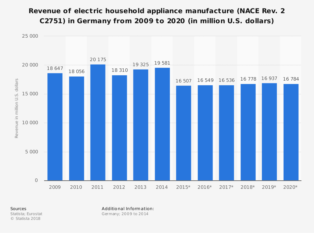 Statistic: Revenue of electric household appliance manufacture (NACE Rev. 2 C2751) in Germany from 2009 to 2020 (in million U.S. dollars)   Statista
