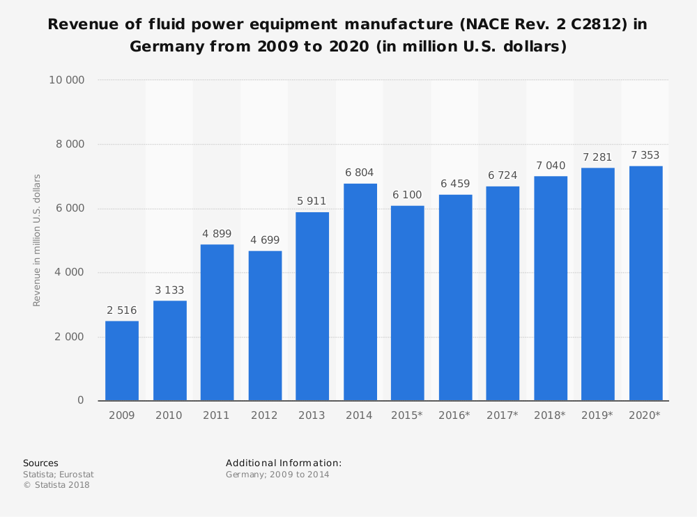 Statistic: Revenue of fluid power equipment manufacture (NACE Rev. 2 C2812) in Germany from 2009 to 2020 (in million U.S. dollars) | Statista