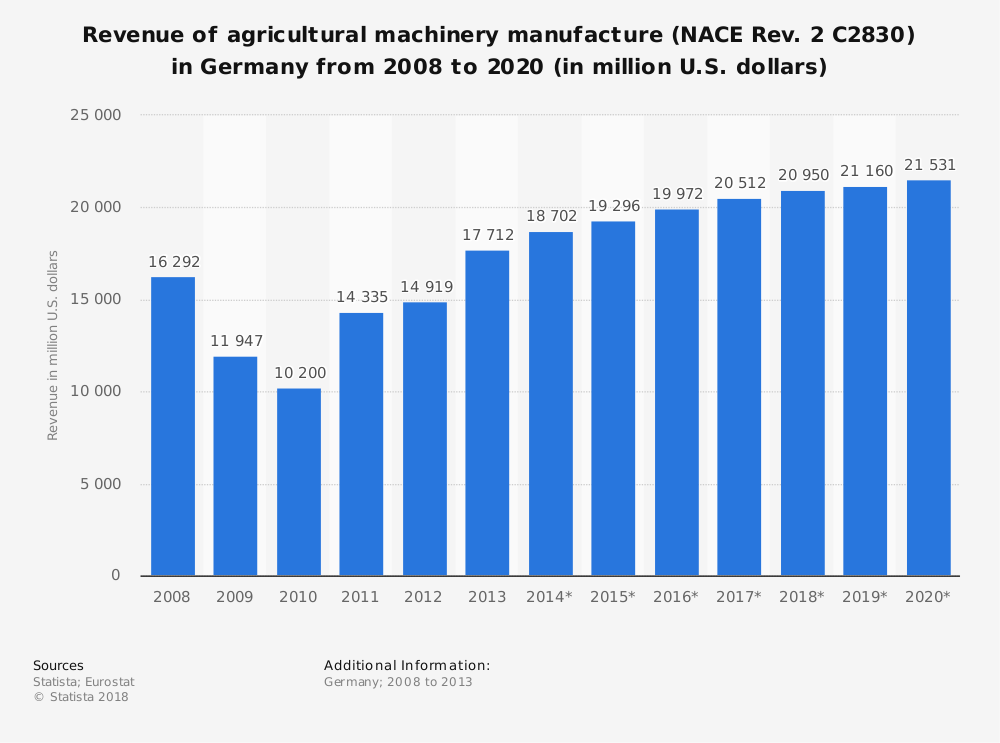 Statistic: Revenue of agricultural machinery manufacture (NACE Rev. 2 C2830) in Germany from 2008 to 2020 (in million U.S. dollars)   Statista