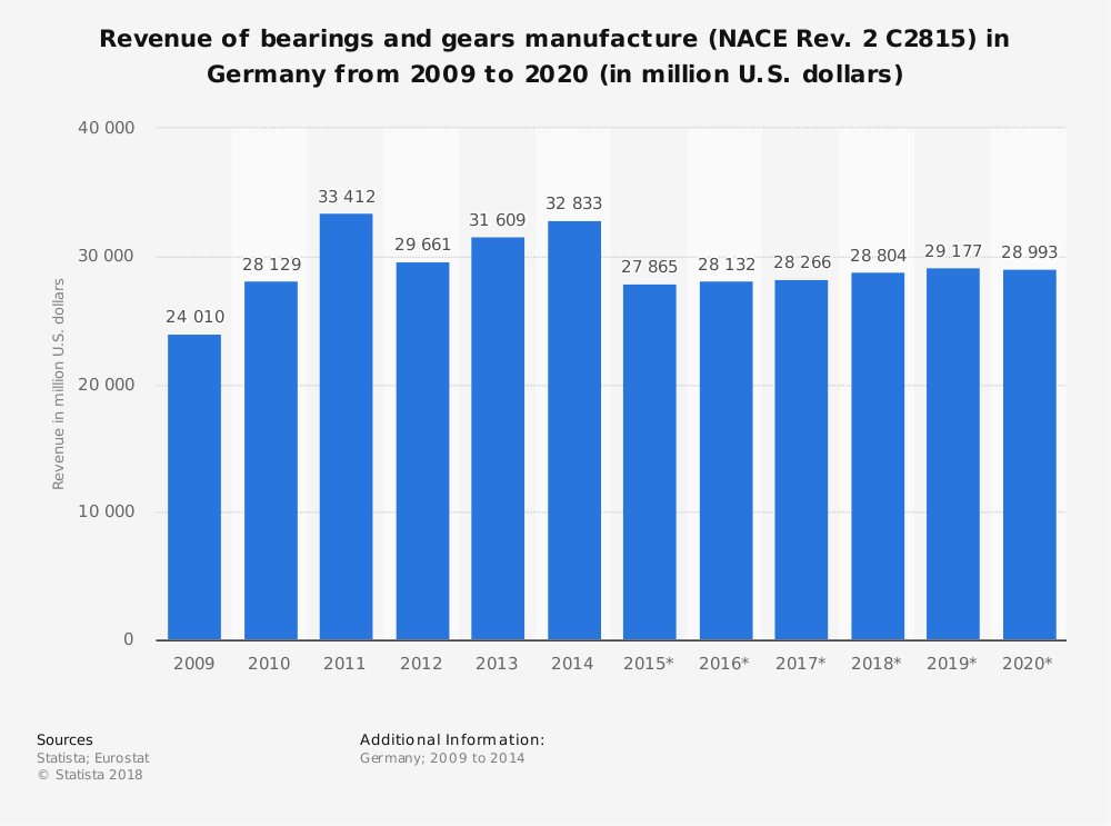 Statistic: Revenue of bearings and gears manufacture (NACE Rev. 2 C2815) in Germany from 2009 to 2020 (in million U.S. dollars) | Statista