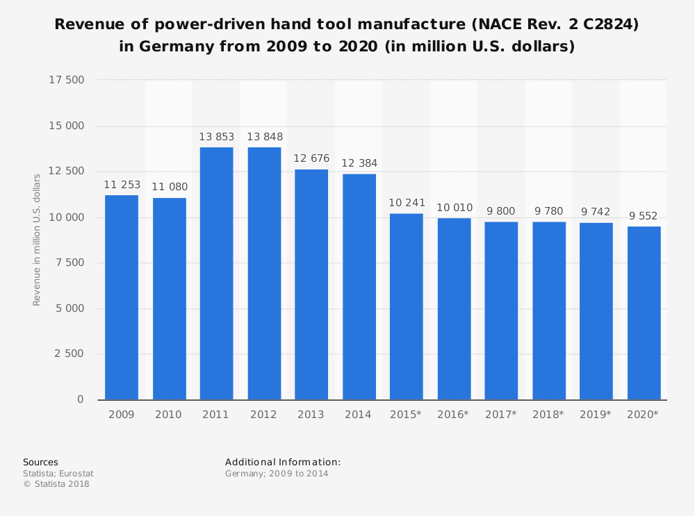 Statistic: Revenue of power-driven hand tool manufacture (NACE Rev. 2 C2824) in Germany from 2009 to 2020 (in million U.S. dollars) | Statista