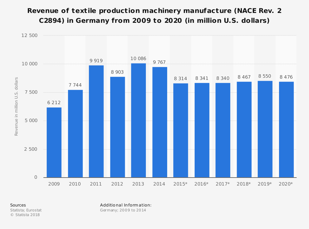 Statistic: Revenue of textile production machinery manufacture (NACE Rev. 2 C2894) in Germany from 2009 to 2020 (in million U.S. dollars) | Statista