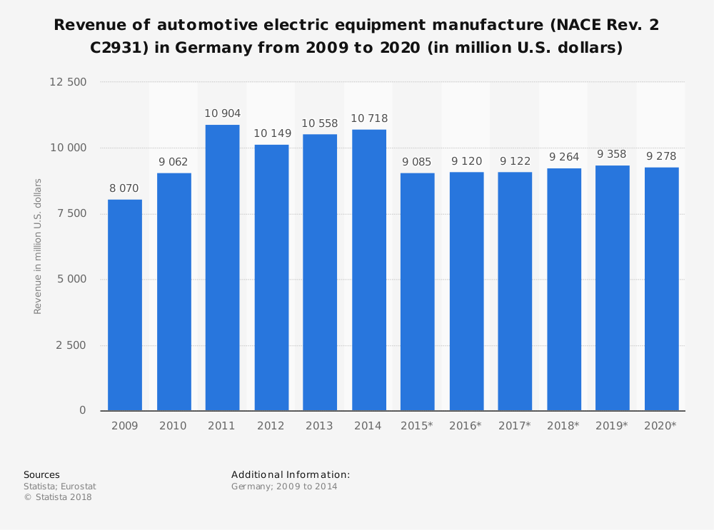 Statistic: Revenue of automotive electric equipment manufacture (NACE Rev. 2 C2931) in Germany from 2009 to 2020 (in million U.S. dollars) | Statista