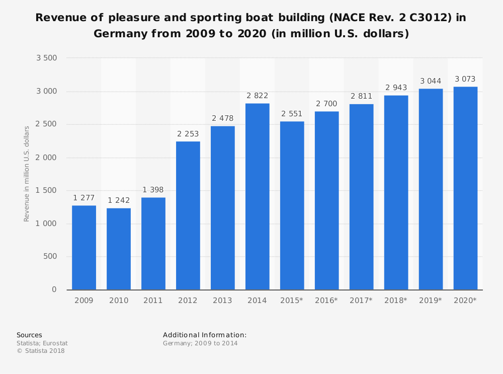 Statistic: Revenue of pleasure and sporting boat building (NACE Rev. 2 C3012) in Germany from 2009 to 2020 (in million U.S. dollars) | Statista